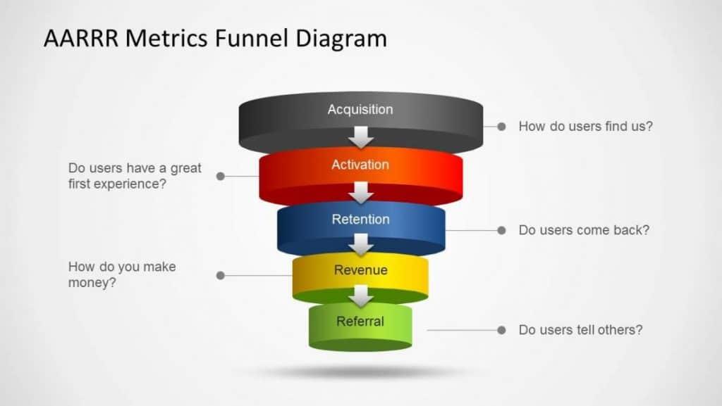 AARRR funnel markefilos growth hacking marketing